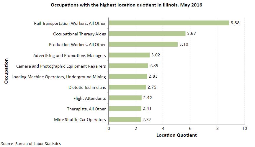Illinois Job Opportunities