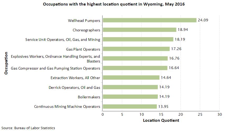 Wyoming Job Opportunities