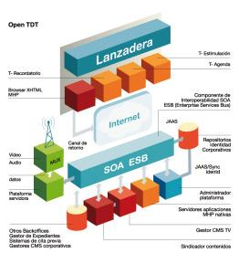 E-learning y la tecnología TDT