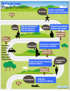 #Pedagog@s en proyectos de #consultoría informática