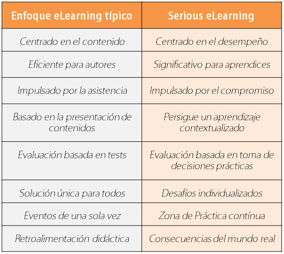 tabla_serious_learning