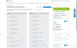Gamificación Ranking