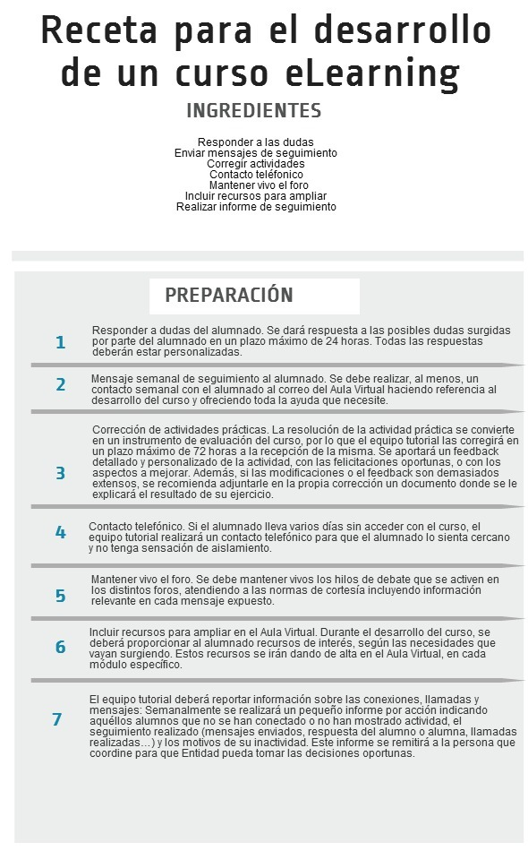 actuacion tutorial elearning