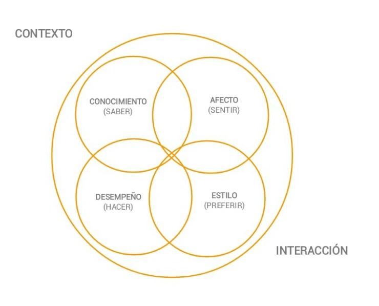 La dimensión individual humana, de A. Tejada. Módulo de la Especialización en Procesos Psicosociales para la Efectividad Organizacional, Instituto de Psicología de la Universidad del Valle, 2002, Cali.
