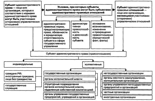 Административноправовые отношения Студопедия