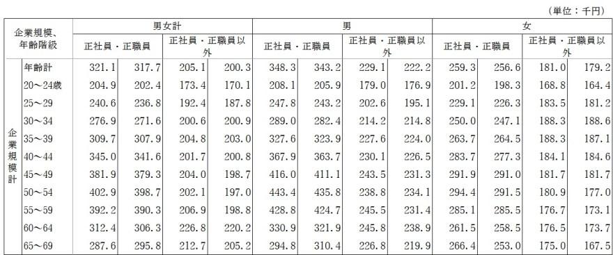 雇用形態別:正社員の約40万円が最高