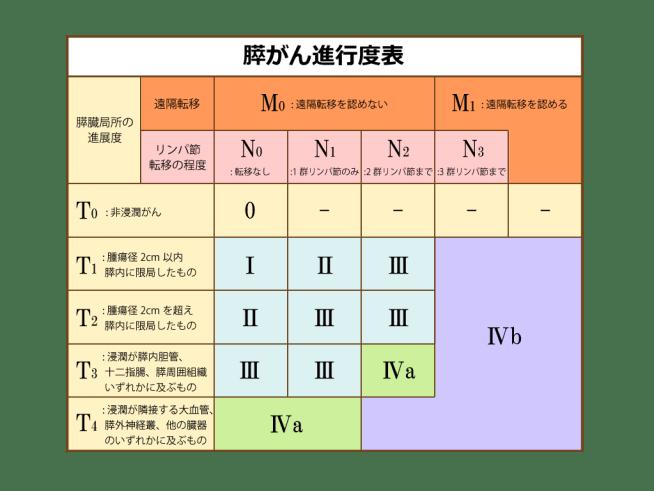 膵がん進行度表 ステージはⅠ、Ⅱ、Ⅲ、ⅣaとⅣbに分かれている。