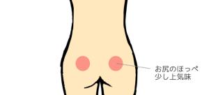 ずーんと重い膵臓がんの腰痛・背中の痛みに効くツボ お尻のほっぺの少し上気味を指で強く押す