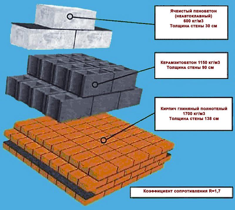 Керамзитобетон vs сертификат смесь бетонная