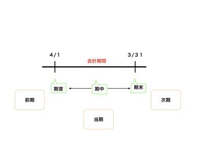 簿記の基本用語についての図
