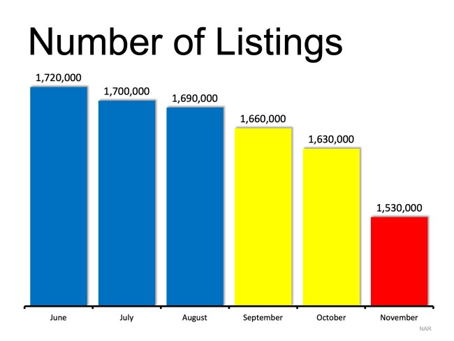 The Best Time to List Your House? TODAY! | Simplifying The Market