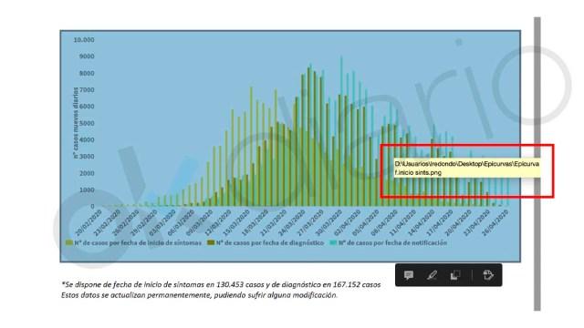 Los gráficos del coronavirus que presenta a diario Sanidad salen del ordenador del jefe de Gabinete de Sánchez
