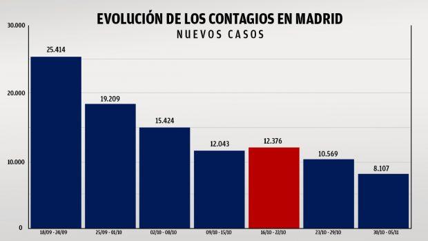Madrid contagios