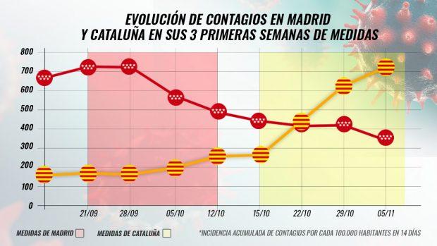 Madrid Cataluña