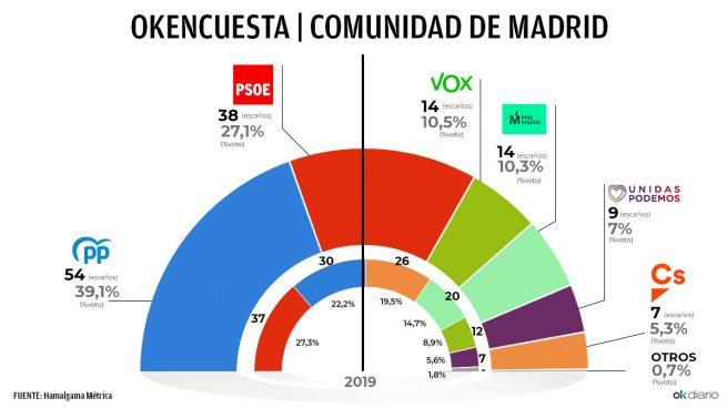 Últimas noticias de hoy en España, viernes 19 de marzo de 2021