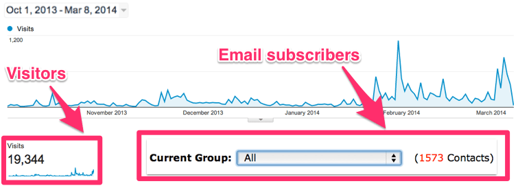 ga-videofruit list building - List Building: How to Get Your First 100 Email Subscribers