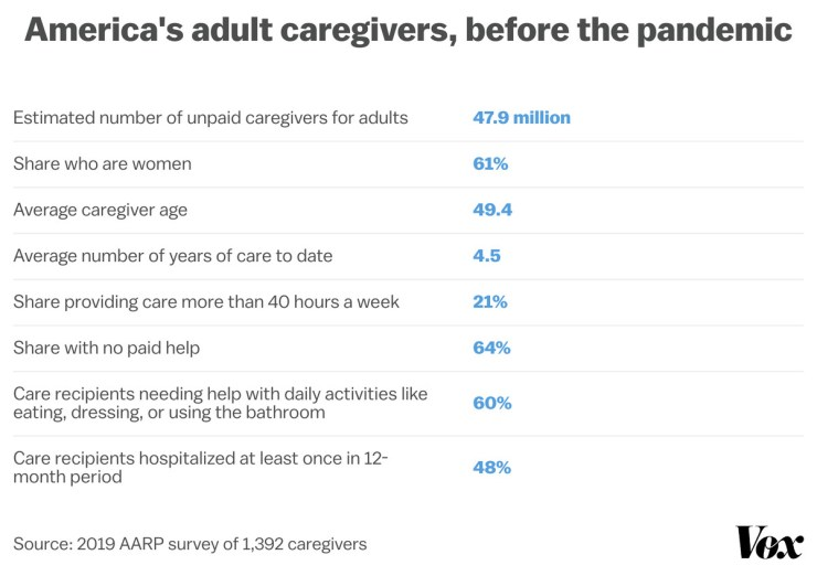 Chart showing statistics from a 2020 AARP report on unpaid adult caregivers
