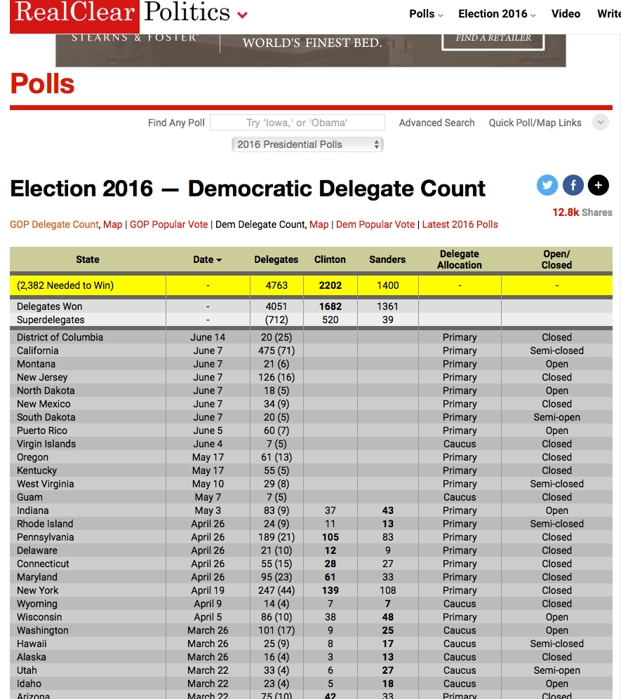 Real Clear Politics - Dem Delegate Summary