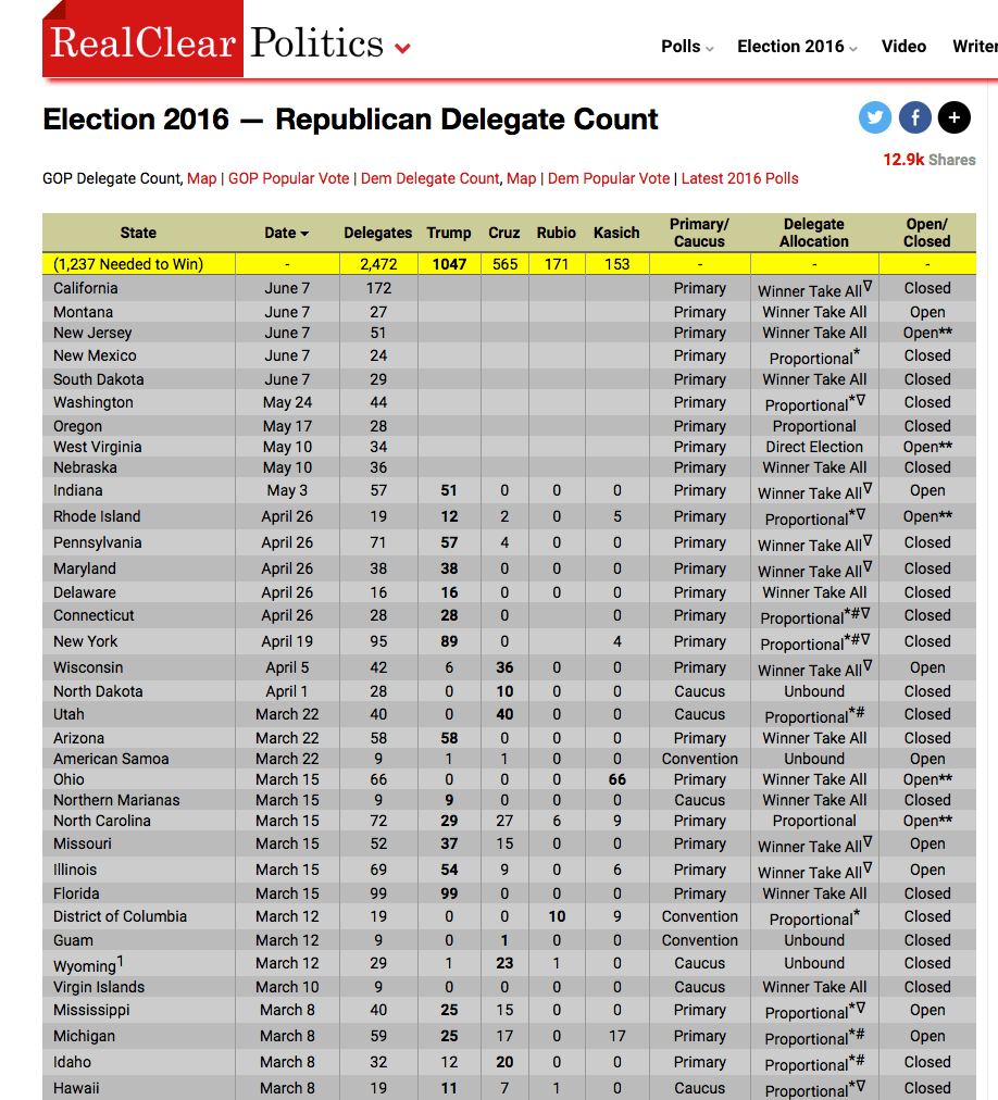 Real Clear Politics - GOP Delegate Count Summary