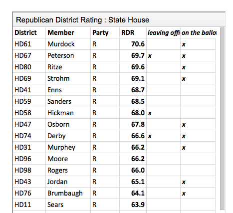 Republican Ratings for all State House and Senate Districts