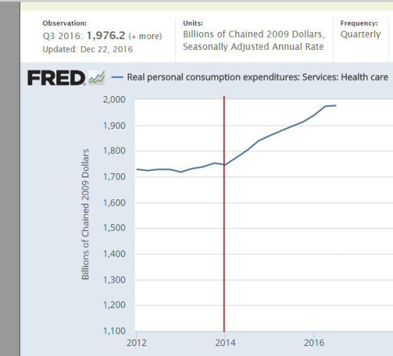 Healthcare Costs Escalated From ObamaCare