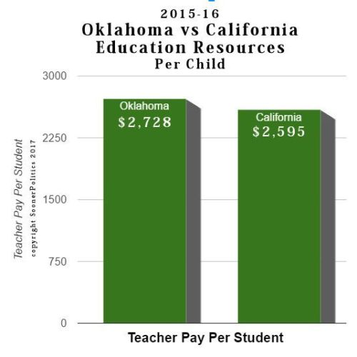 Oklahoma Education Spends More Than California, Per Child