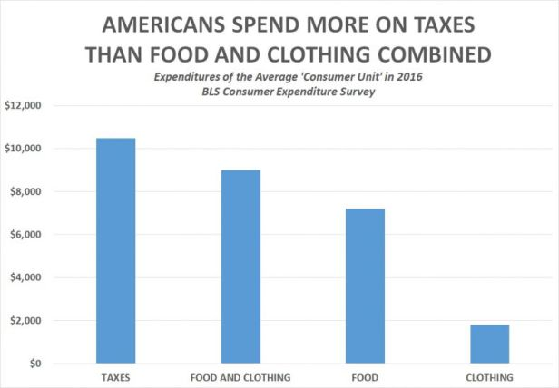 R3publicans/BLS: Americans Spend More on Taxes Than Food and Clothing Combined