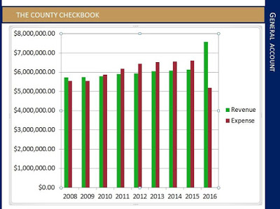 Muskogee Politico: Doke touts Muskogee County's first balanced budget since '09
