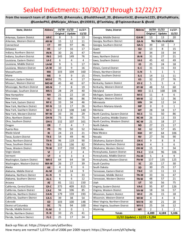 Sealed Indictments - Oct 30 thru Dec 22