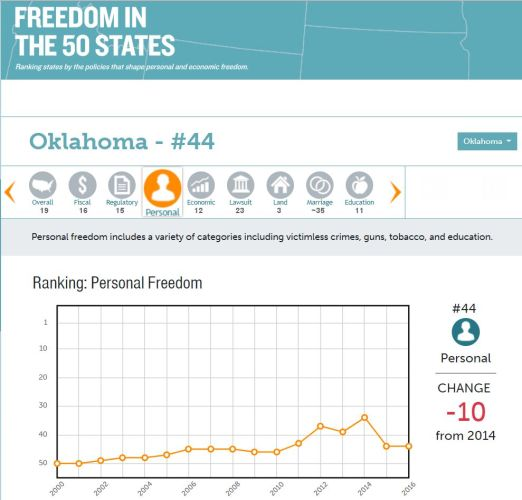 Sooner Politics:  Oklahoma Ranks 44th For Personal Freedoms