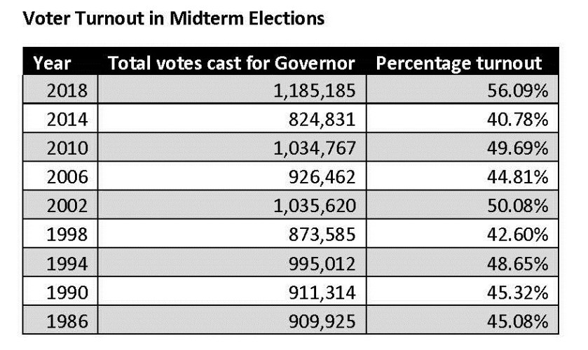 Oklahoma State Election Board Reports Election Turnout Results