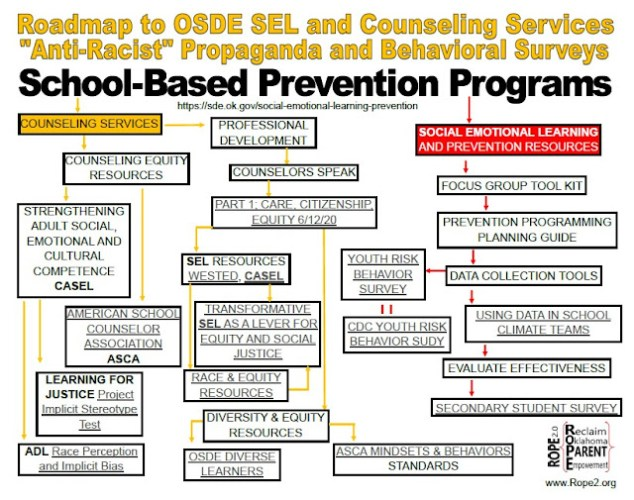 """Oklahoma State Department of Education Promoting """"Anti"""" Racist Propaganda and Risk Behavior Surveys Through SEL and Counseling Services"""