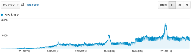 2012 年 2 月から、2015 年 5 月いっぱいまでのアクセス