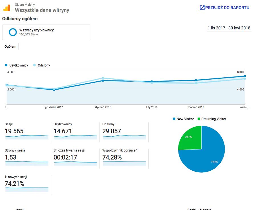 OkiemMaleny.pl statystyki bloga