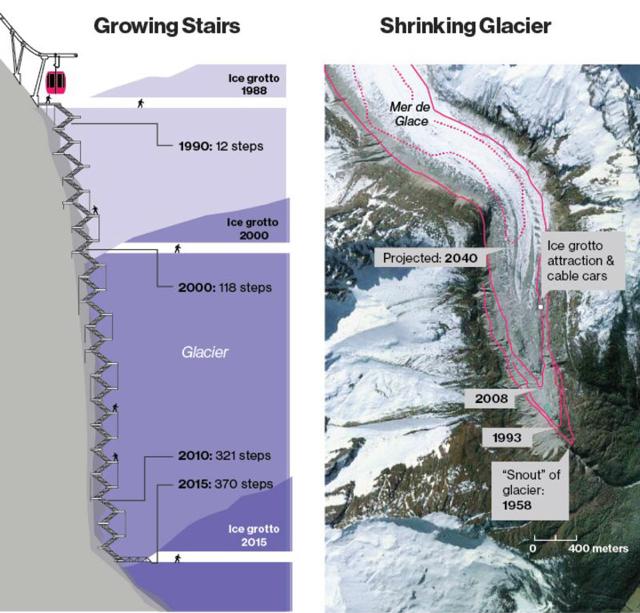 Mer de glas - proces cofania się lodowca
