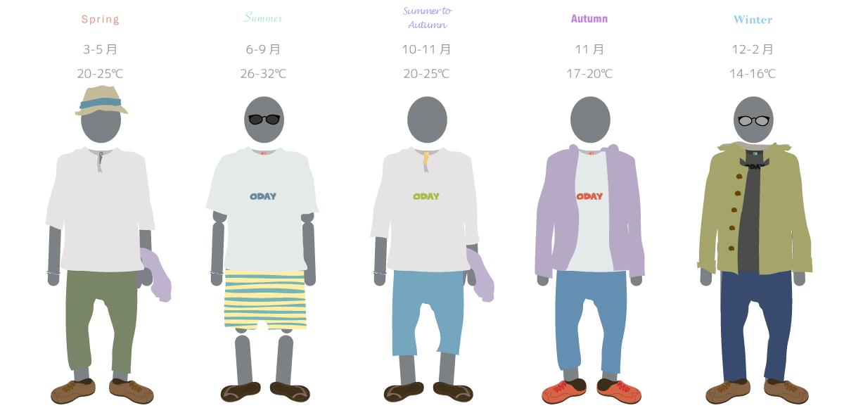 男性の季節ごとの服装