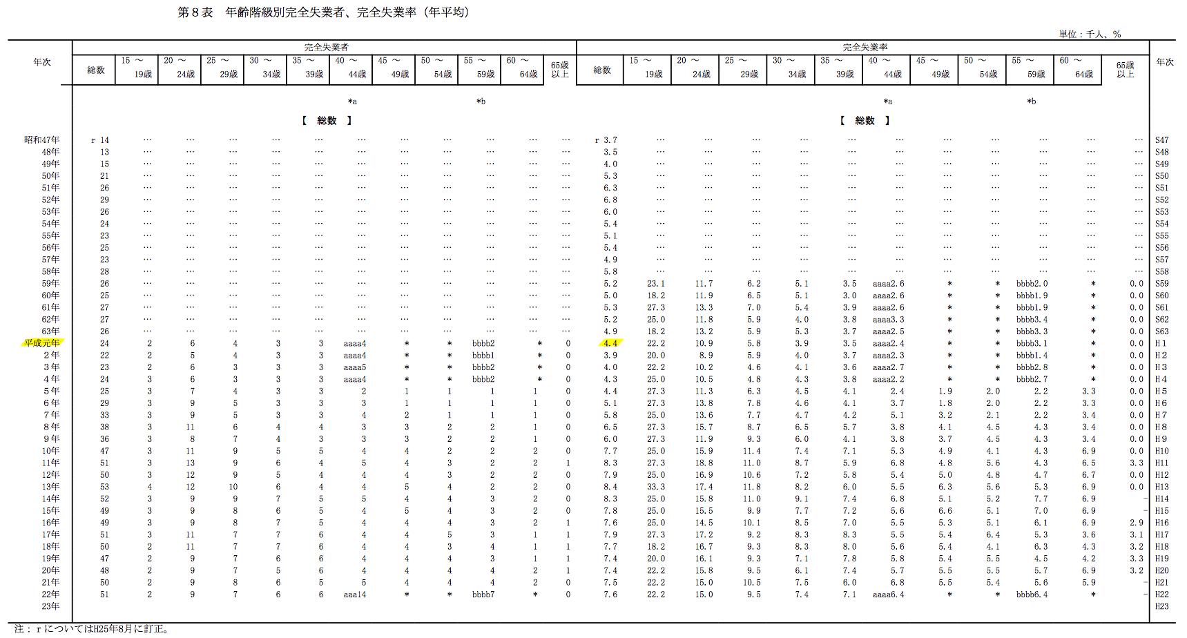 分野別統計・調査等データの労働力調査から統計資料