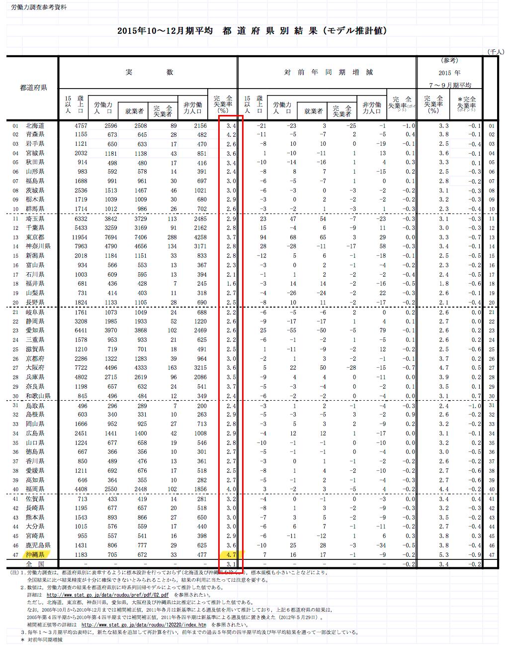 都道府県別結果(モデル推計値)-最新四半期平均結果