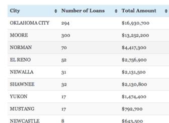 Disaster Loan Chart image