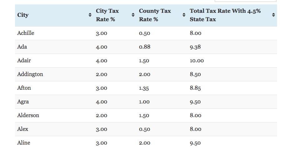Oklahoma City Sales Tax >> Total Sales Tax Per Dollar By City Oklahoma Watch