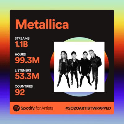 Metallica divulga números impressionantes do Spotify
