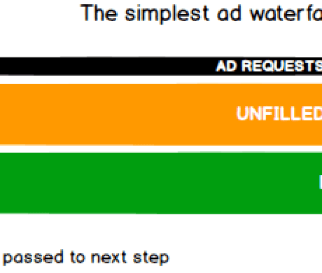 Ad Waterfalls Explained