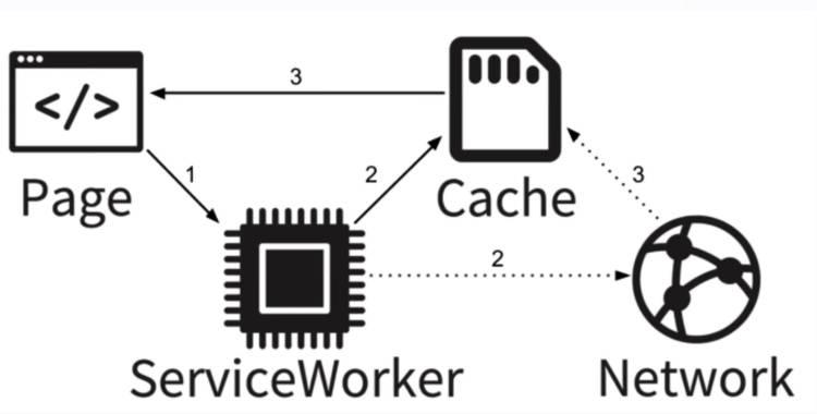 pouchdb-serviceworker