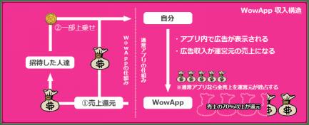 wowapp 収入の仕組み