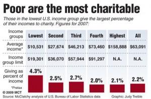 charity-income