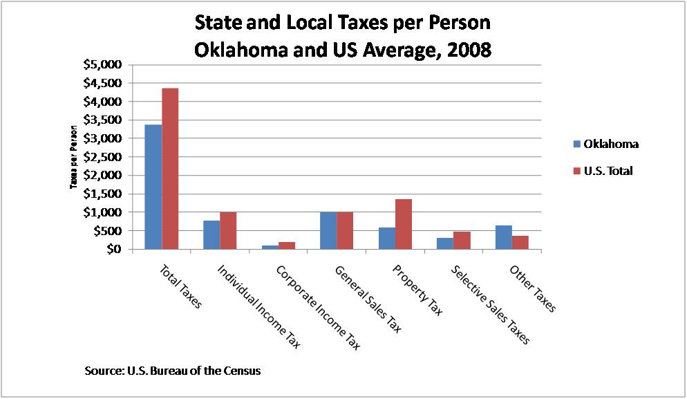 Weu0027re Currently Updating Our Comparison Of Oklahoma Taxes With Those Paid  By Other Americans. The Numbers Have Changed, But The Story Is The Same:  Oklahoma ...