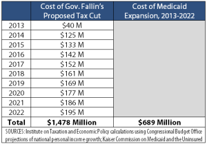 cost-tax-cut-Medicaid