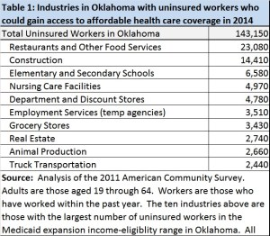 low income uninsured workers in OK