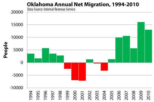 OK-annual-migration