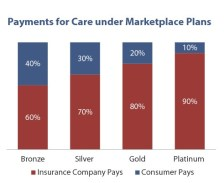 Payments for care under marketplace plans
